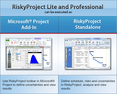 Project risk analysis with Microsoft Project